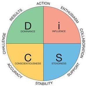 DiSC profiles