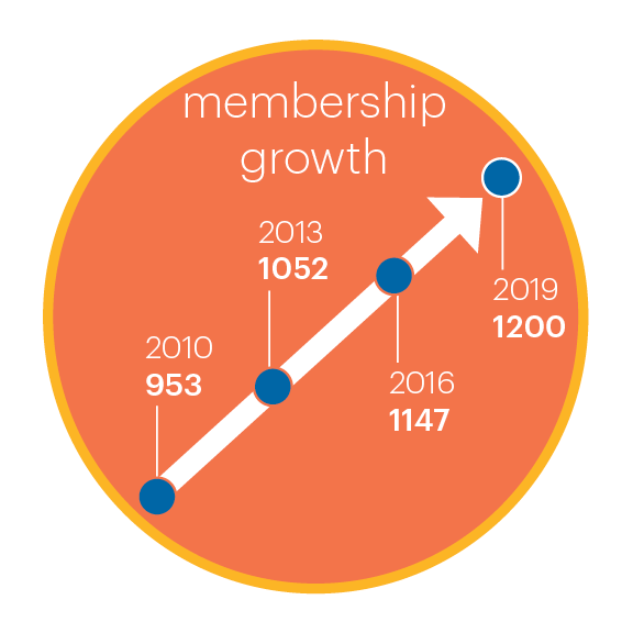 HR Source Membership Growth graphic