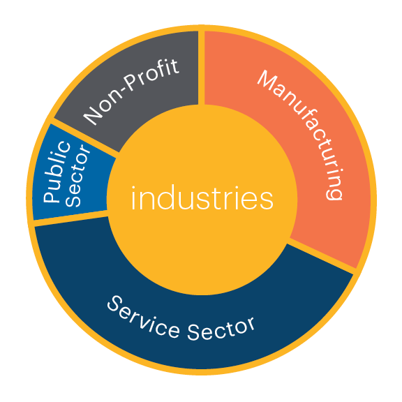 HR Source Membership by Industries graphic