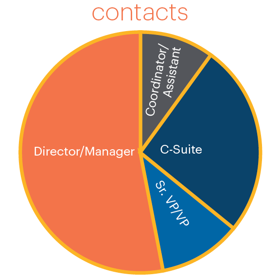 HR Source Membership by contact type graphic
